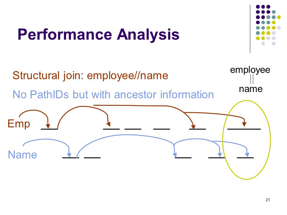 21 Performance Analysis employee name Structural join: employee//name Emp Name No PathIDs but with ancestor information