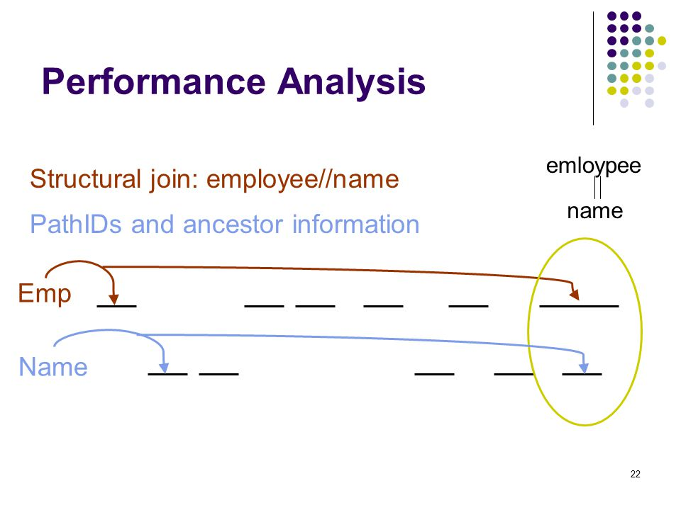 22 Performance Analysis emloypee name Structural join: employee//name Emp Name PathIDs and ancestor information