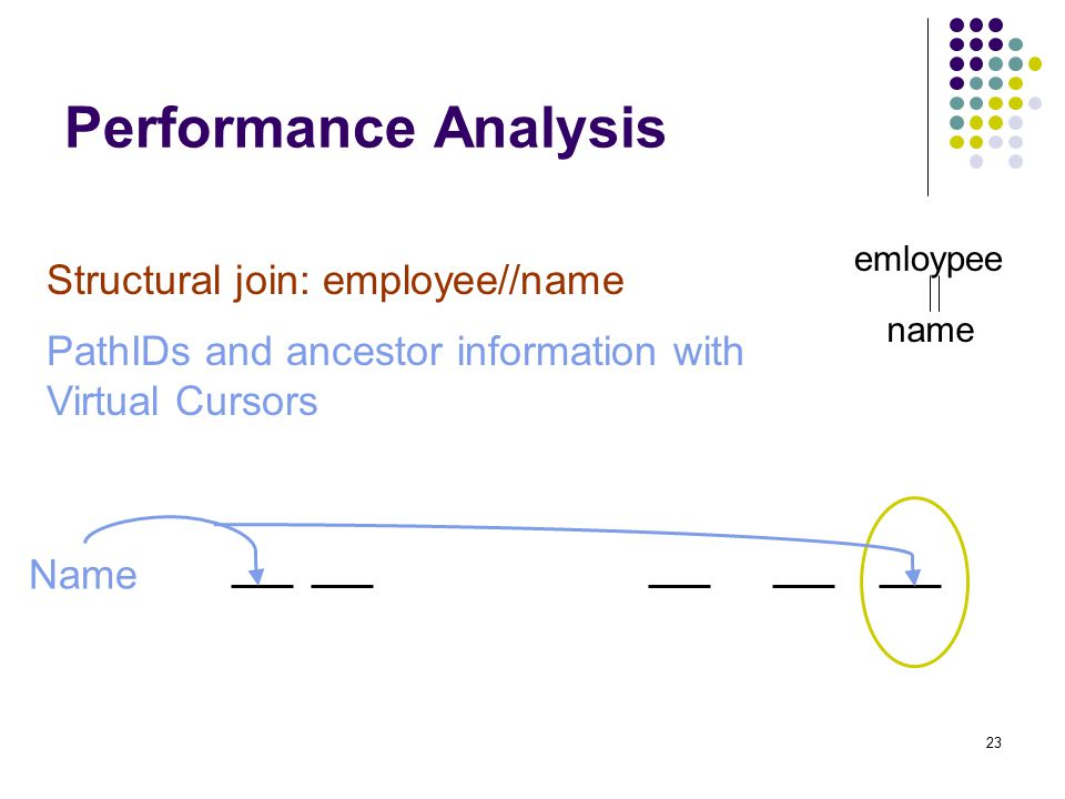 23 Performance Analysis emloypee name Structural join: employee//name Name PathIDs and ancestor information with Virtual Cursors