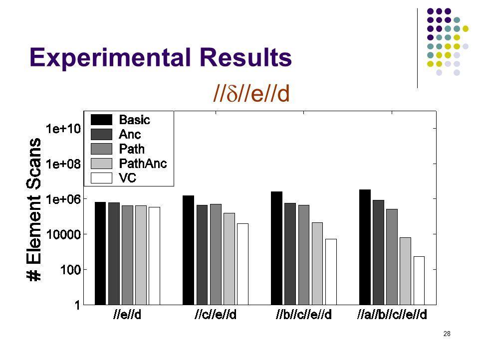 28 Experimental Results //  //e//d