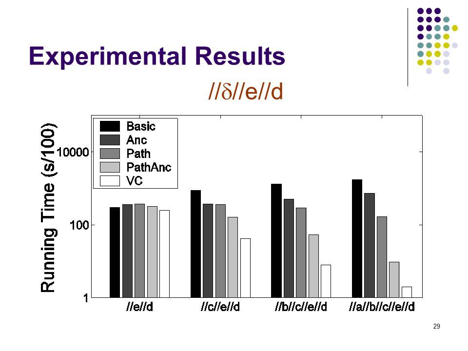 29 Experimental Results //  //e//d
