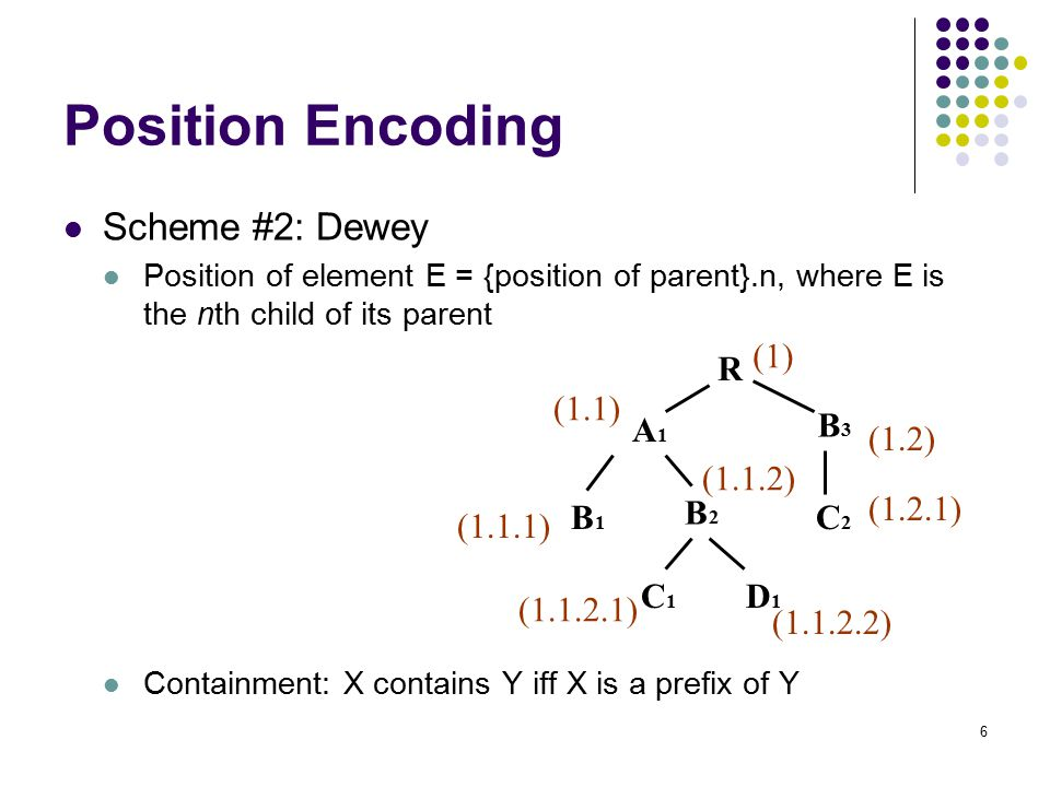 6 Position Encoding Scheme #2: Dewey Position of element E = {position of parent}.n, where E is the nth child of its parent Containment: X contains Y iff X is a prefix of Y A1A1 B1B1 B2B2 C1C1 D1D1 B3B3 C2C2 R (1) (1.1) (1.1.1) ( ) ( ) (1.2) (1.2.1) (1.1.2)