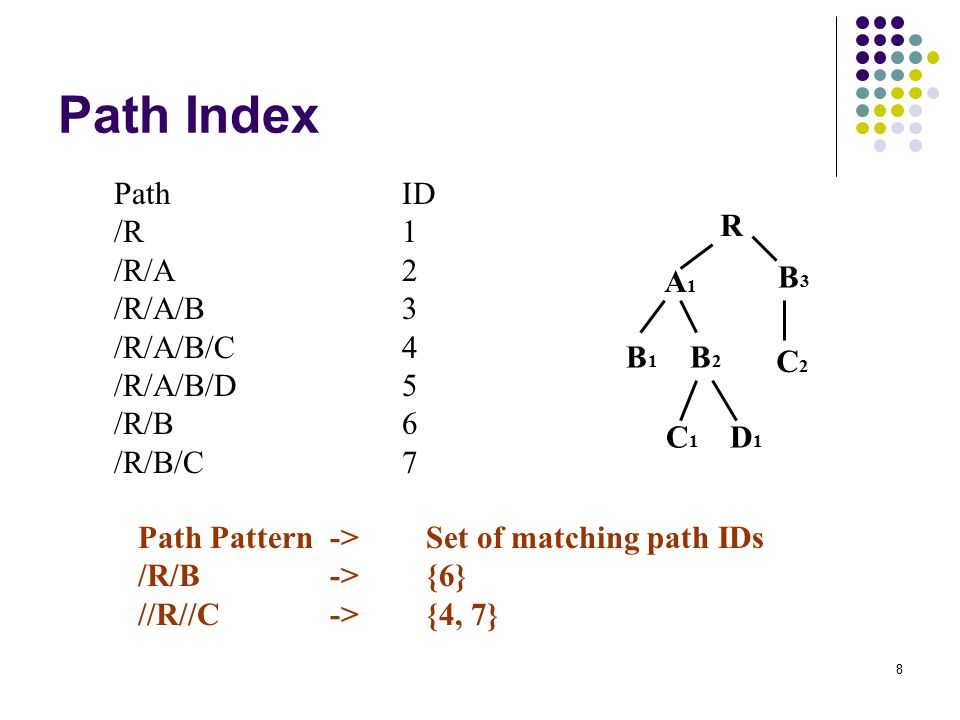 8 Path Index A1A1 B1B1 B2B2 C1C1 D1D1 B3B3 C2C2 R PathID /R1 /R/A2 /R/A/B3 /R/A/B/C4 /R/A/B/D5 /R/B6 /R/B/C7 Path Pattern->Set of matching path IDs /R/B->{6} //R//C->{4, 7}