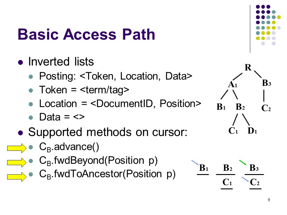9 Basic Access Path Inverted lists Posting: Token = Location = Data = <> Supported methods on cursor: C B.advance() C B.fwdBeyond(Position p) C B.fwdT