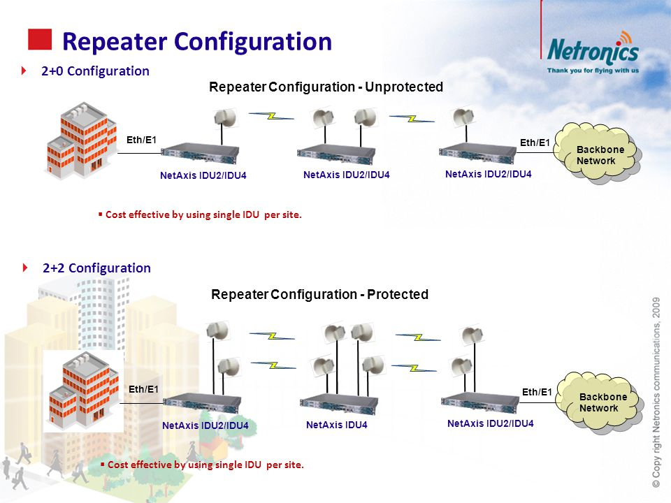Repeater Configuration  2+0 Configuration  2+2 Configuration  Cost effective by using single IDU per site.