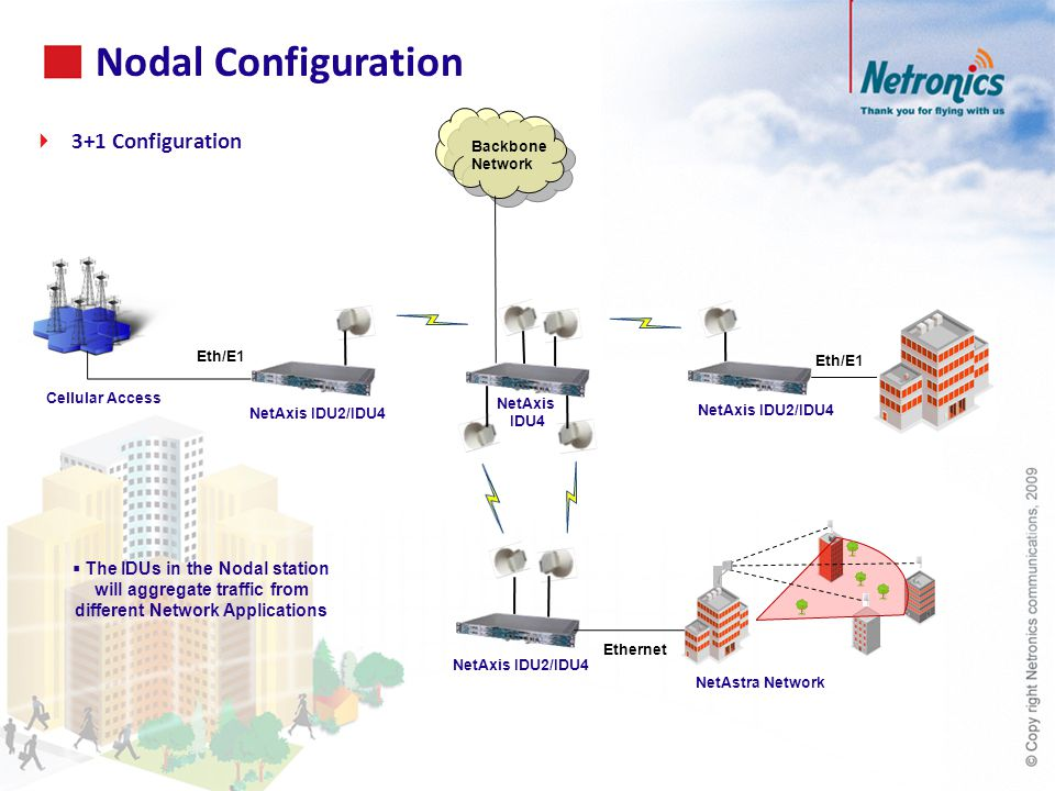 Nodal Configuration  The IDUs in the Nodal station will aggregate traffic from different Network Applications  3+1 Configuration Ethernet Cellular Access Eth/E1 NetAxis IDU2/IDU4 NetAxis IDU4 NetAxis IDU2/IDU4 NetAstra Network Backbone Network