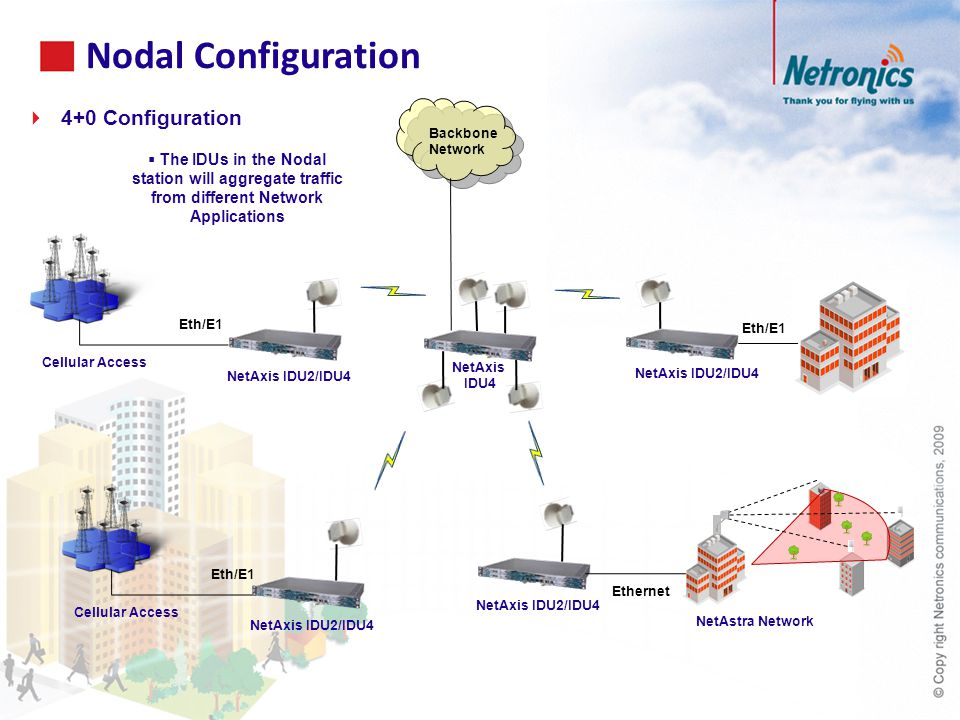 Nodal Configuration  4+0 Configuration  The IDUs in the Nodal station will aggregate traffic from different Network Applications Ethernet Cellular Access Eth/E1 NetAxis IDU2/IDU4 NetAxis IDU4 NetAxis IDU2/IDU4 NetAstra Network Backbone Network Cellular Access Eth/E1 NetAxis IDU2/IDU4