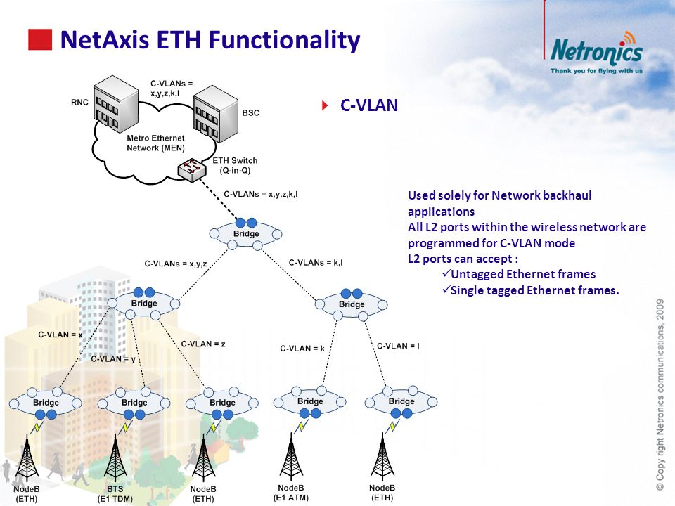 NetAxis ETH Functionality  C-VLAN Used solely for Network backhaul applications All L2 ports within the wireless network are programmed for C-VLAN mode L2 ports can accept : Untagged Ethernet frames Single tagged Ethernet frames.