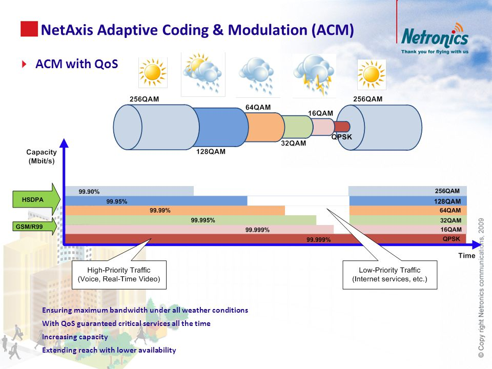 NetAxis Adaptive Coding & Modulation (ACM) Ensuring maximum bandwidth under all weather conditions With QoS guaranteed critical services all the time Increasing capacity Extending reach with lower availability  ACM with QoS