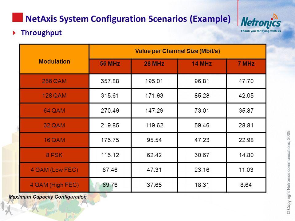 Modulation Value per Channel Size (Mbit/s) 56 MHz28 MHz14 MHz7 MHz 256 QAM357.88195.0196.8147.70 128 QAM315.61171.9385.2842.05 64 QAM270.49147.2973.0135.87 32 QAM219.85119.6259.4628.81 16 QAM175.7595.5447.2322.98 8 PSK115.1262.4230.6714.80 4 QAM (Low FEC)87.4647.3123.1611.03 4 QAM (High FEC)69.7637.6518.318.64 NetAxis System Configuration Scenarios (Example) Maximum Capacity Configuration  Throughput