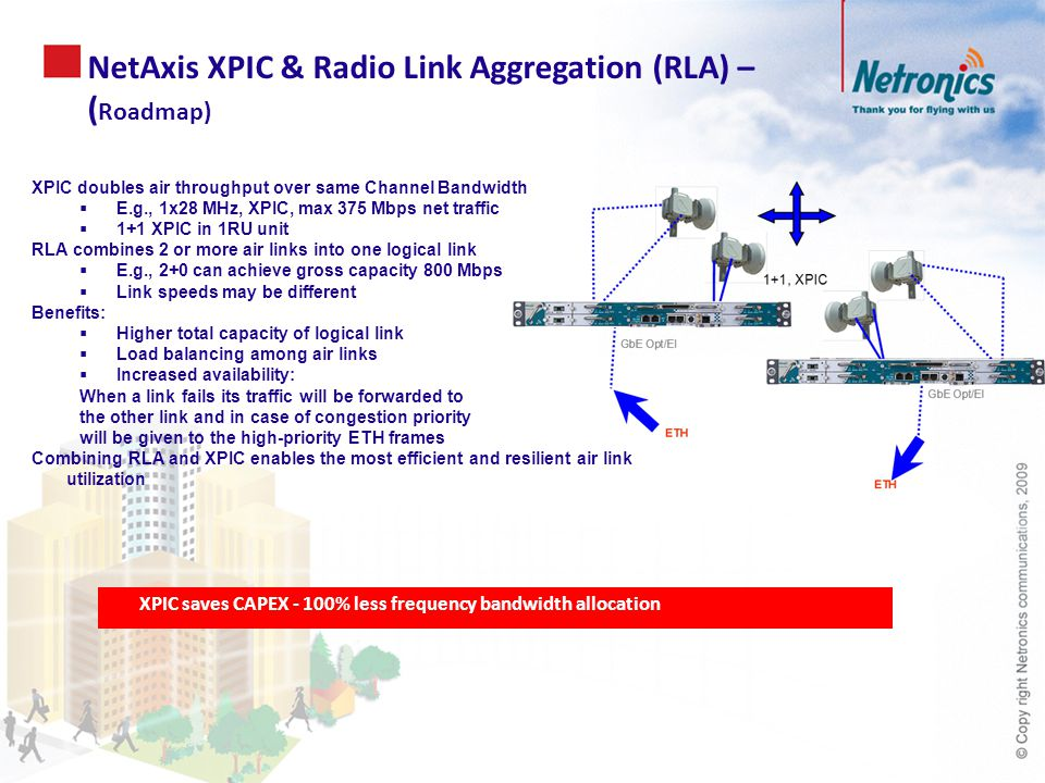 NetAxis XPIC & Radio Link Aggregation (RLA) – ( Roadmap) XPIC doubles air throughput over same Channel Bandwidth  E.g., 1x28 MHz, XPIC, max 375 Mbps net traffic  1+1 XPIC in 1RU unit RLA combines 2 or more air links into one logical link  E.g., 2+0 can achieve gross capacity 800 Mbps  Link speeds may be different Benefits:  Higher total capacity of logical link  Load balancing among air links  Increased availability: When a link fails its traffic will be forwarded to the other link and in case of congestion priority will be given to the high-priority ETH frames Combining RLA and XPIC enables the most efficient and resilient air link utilization XPIC saves CAPEX - 100% less frequency bandwidth allocation