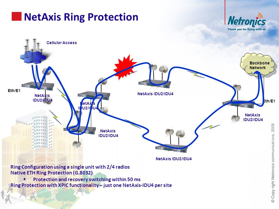 Ring Configuration using a single unit with 2/4 radios Native ETH Ring Protection (G.8032)  Protection and recovery switching within 50 ms Ring Protection with XPIC functionality – just one NetAxis-IDU4 per site NetAxis Ring Protection NetAxis IDU2/IDU4 NetAxis IDU2/IDU4 NetAxis IDU2/IDU4 NetAxis IDU2/IDU4 NetAxis IDU2/IDU4 Backbone Network Cellular Access NetAxis IDU2/IDU4 Eth/E1