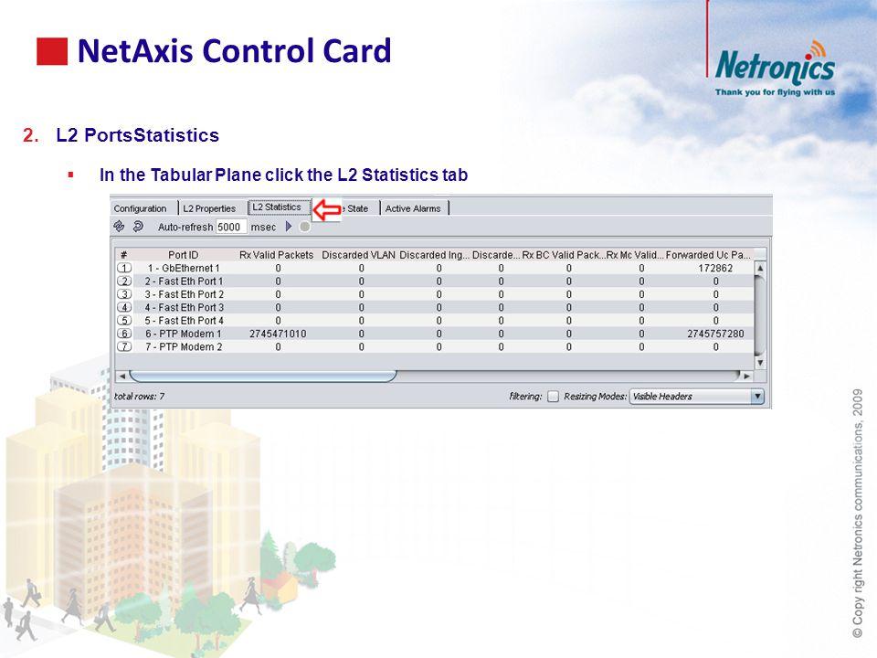 2.L2 PortsStatistics  In the Tabular Plane click the L2 Statistics tab