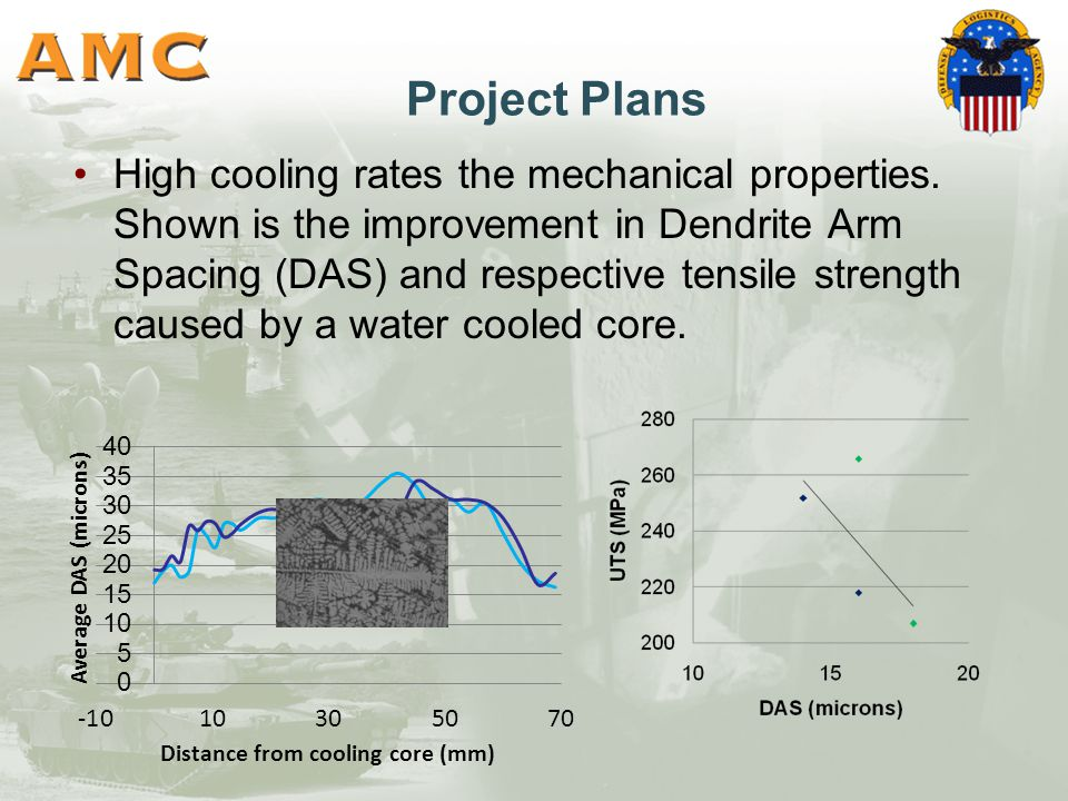 Project Plans High cooling rates the mechanical properties.