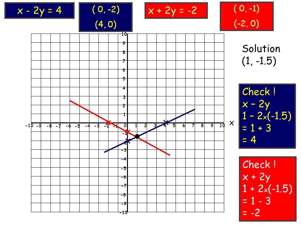 0 12345678910 x 1 2 3 4 5 6 7 8 9 10 -2 -3 -4 -5 -6 -7 -8 -9 -10 -9-8 -7 -6 -5 -4-3-2 -10 ( 0, -2) (4, 0) x + 2y = -2x - 2y = 4 ( 0, -1) (-2, 0) Solution (1, -1.5) Check .