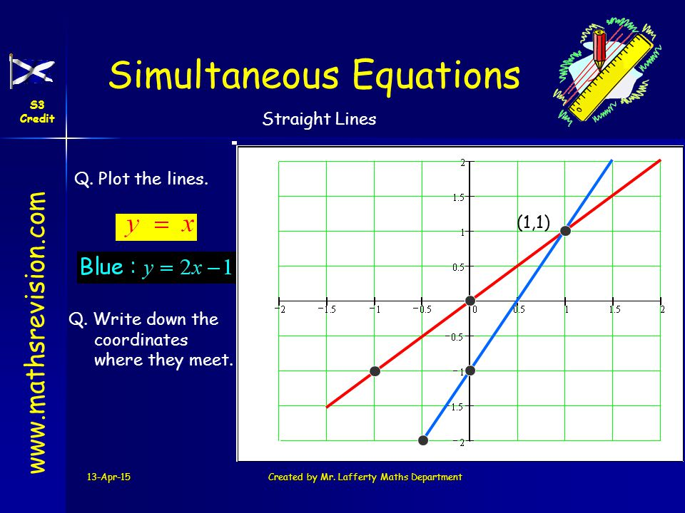 www.mathsrevision.com Simultaneous Equations S3 Credit Straight Lines 13-Apr-15Created by Mr. Lafferty Maths Department Q. Plot the lines. (1,1) Q. Wr