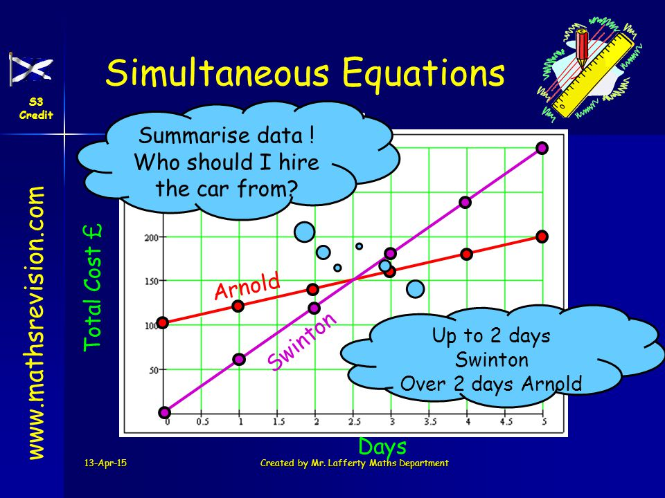www.mathsrevision.com Simultaneous Equations S3 Credit Straight Lines 13-Apr-15Created by Mr. Lafferty Maths Department Days Total Cost £ A r n o l d