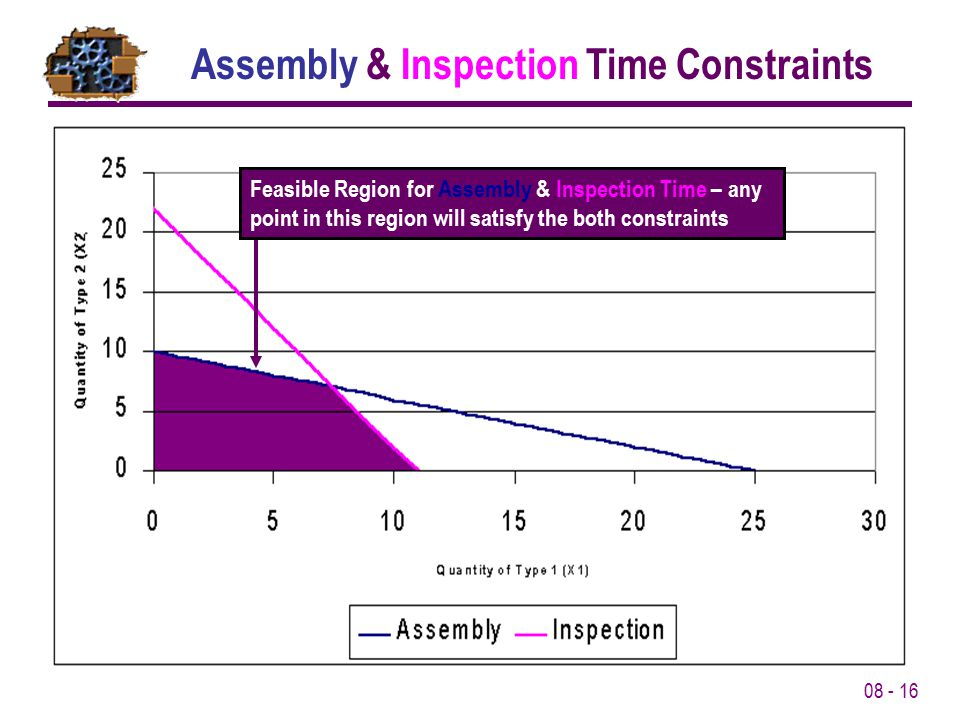 08 - 16 Assembly & Inspection Time Constraints Feasible Region for Assembly & Inspection Time – any point in this region will satisfy the both constra