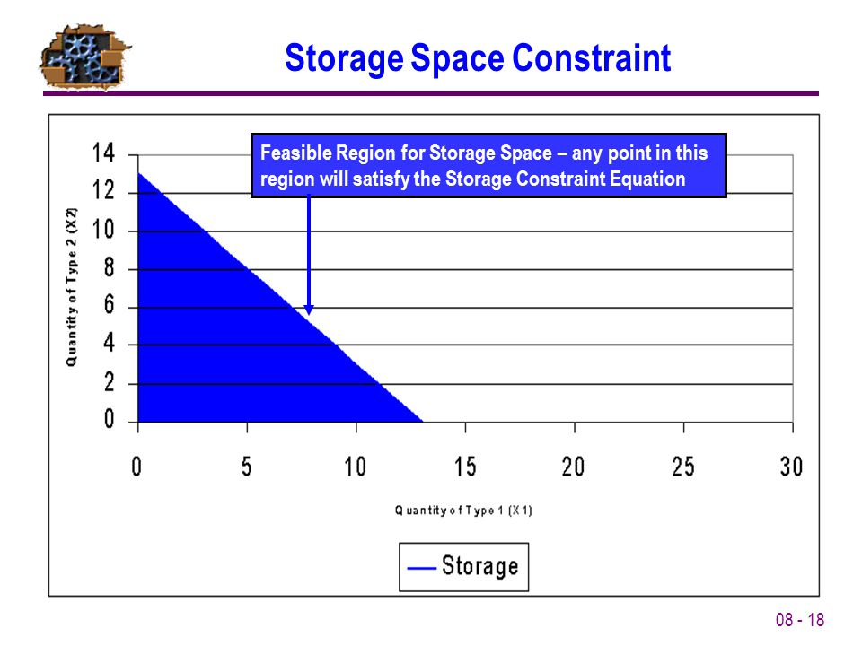 08 - 18 Storage Space Constraint Feasible Region for Storage Space – any point in this region will satisfy the Storage Constraint Equation