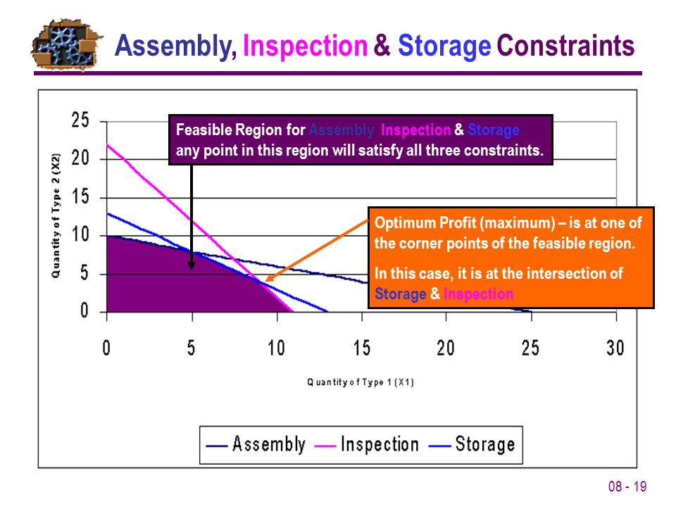 08 - 19 Assembly, Inspection & Storage Constraints Feasible Region for Assembly, Inspection & Storage – any point in this region will satisfy all three constraints.