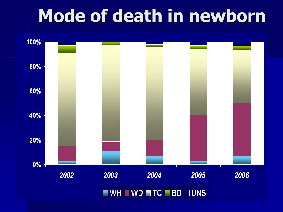 Mode of death in newborn