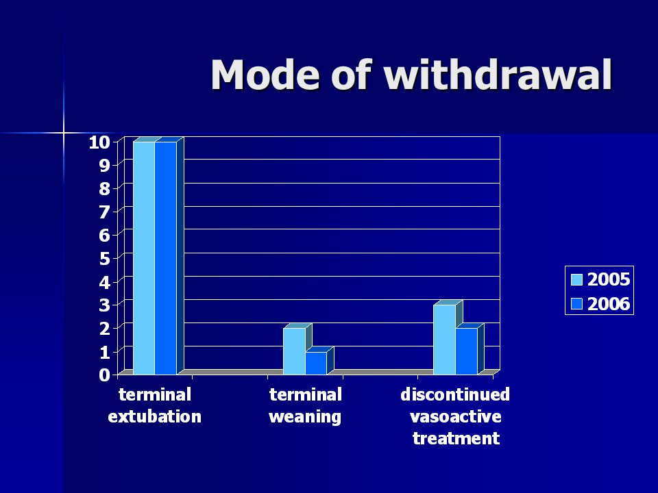 Mode of withdrawal