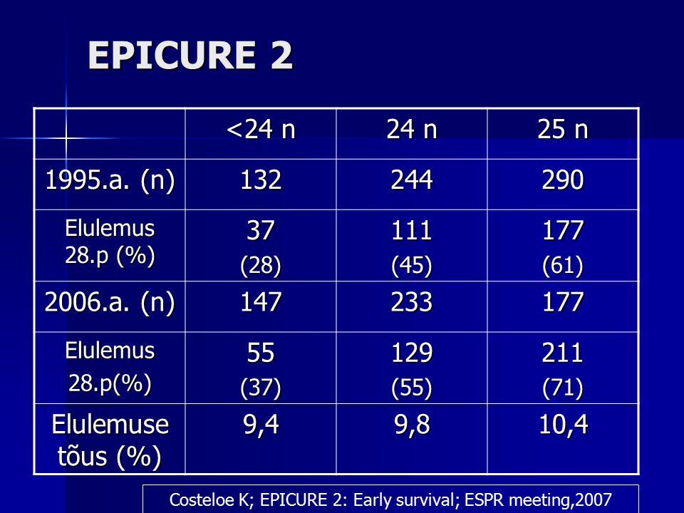 EPICURE 2 <24 n 24 n 25 n 1995.a. (n) 132244290 Elulemus 28.p (%) 37(28)111(45)177(61) 2006.a.
