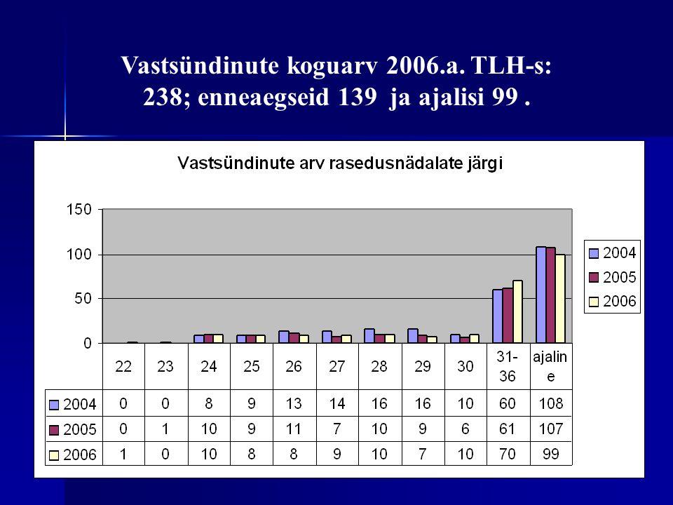 Vastsündinute koguarv 2006.a. TLH-s: 238; enneaegseid 139 ja ajalisi 99.