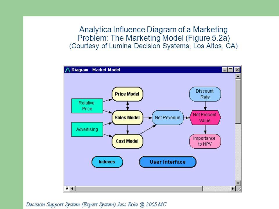 Analytica Influence Diagram of a Marketing Problem: The Marketing Model (Figure 5.2a) (Courtesy of Lumina Decision Systems, Los Altos, CA)