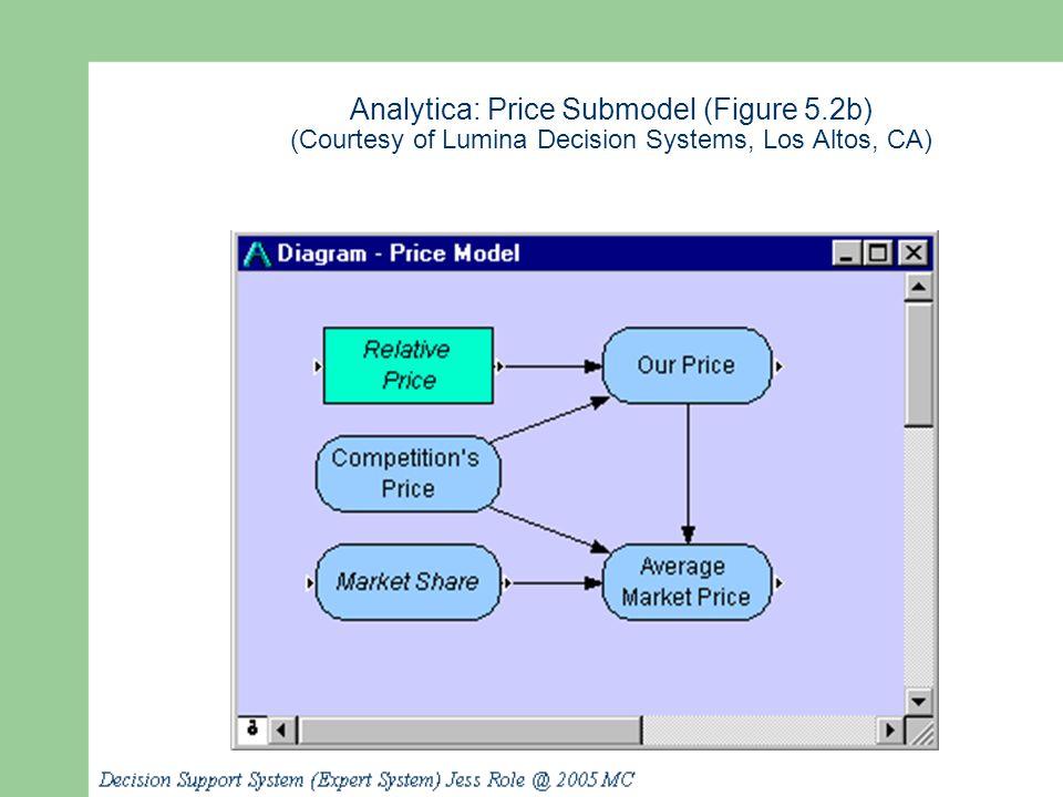 Analytica: Price Submodel (Figure 5.2b) (Courtesy of Lumina Decision Systems, Los Altos, CA)