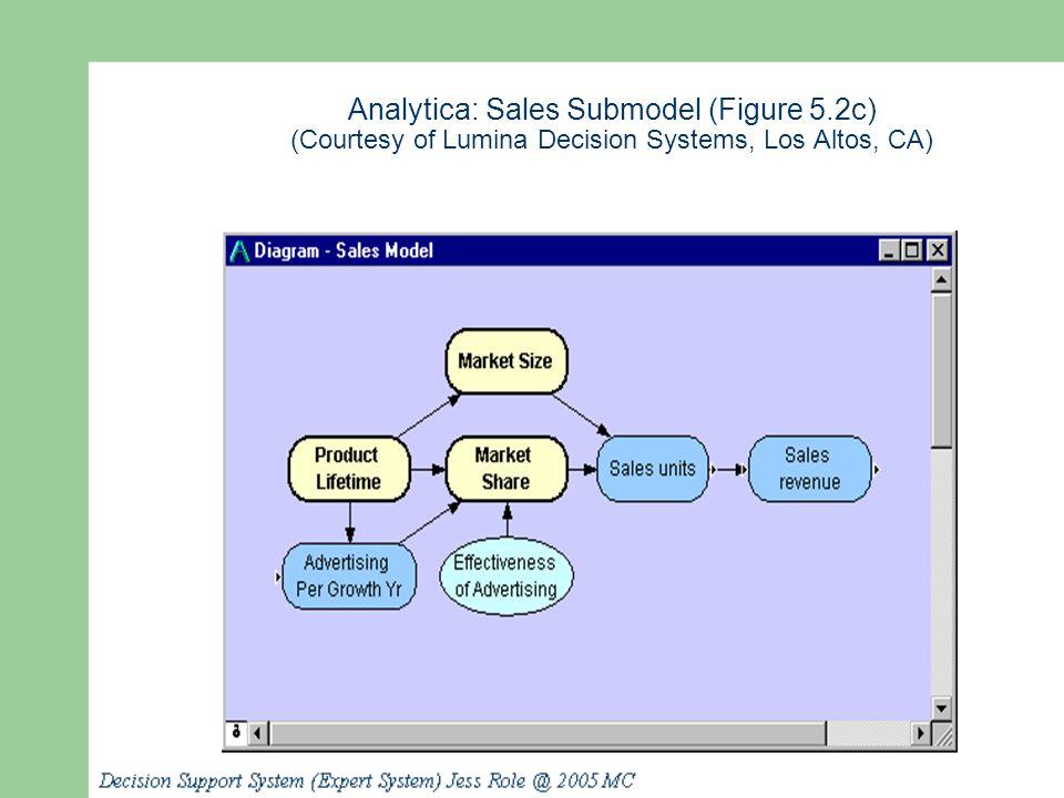 Analytica: Sales Submodel (Figure 5.2c) (Courtesy of Lumina Decision Systems, Los Altos, CA)