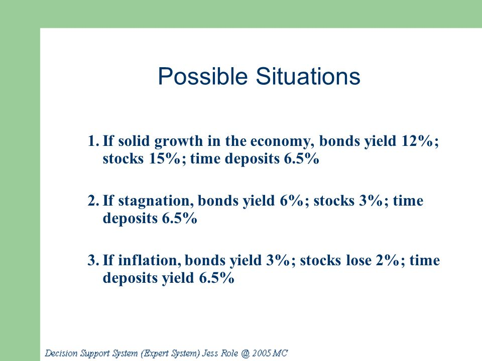1.If solid growth in the economy, bonds yield 12%; stocks 15%; time deposits 6.5% 2.If stagnation, bonds yield 6%; stocks 3%; time deposits 6.5% 3.If