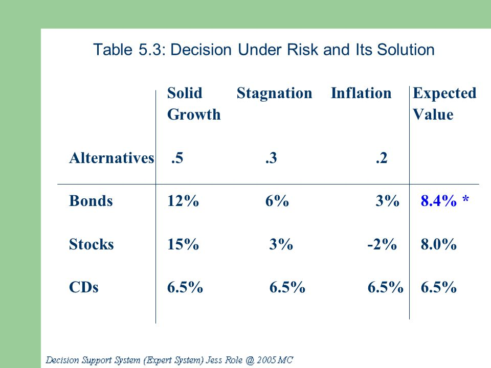 Table 5.3: Decision Under Risk and Its Solution Solid Stagnation InflationExpected GrowthValue Alternatives.5.3.2 Bonds12%6% 3% 8.4% * Stocks15% 3% -2