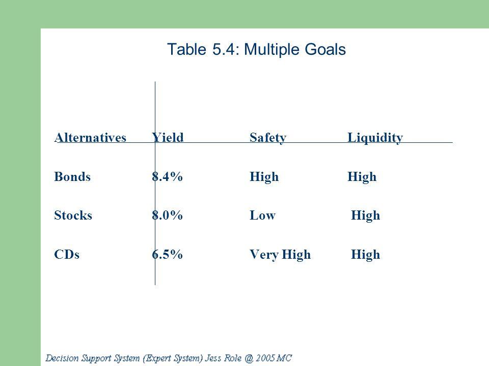 Table 5.4: Multiple Goals AlternativesYieldSafetyLiquidity Bonds8.4%HighHigh Stocks8.0%Low High CDs6.5%Very High High