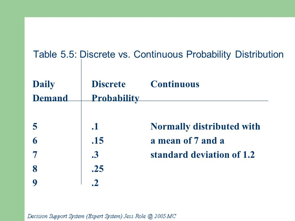 Table 5.5: Discrete vs. Continuous Probability Distribution DailyDiscreteContinuous DemandProbability 5.1Normally distributed with 6.15a mean of 7 and