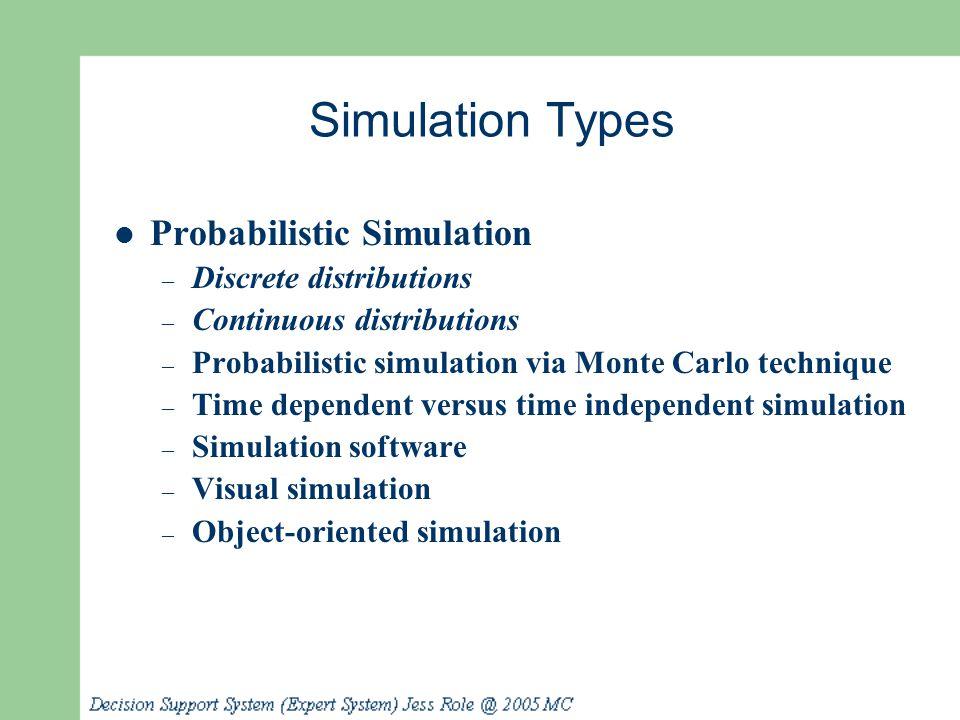 Simulation Types Probabilistic Simulation – Discrete distributions – Continuous distributions – Probabilistic simulation via Monte Carlo technique – T