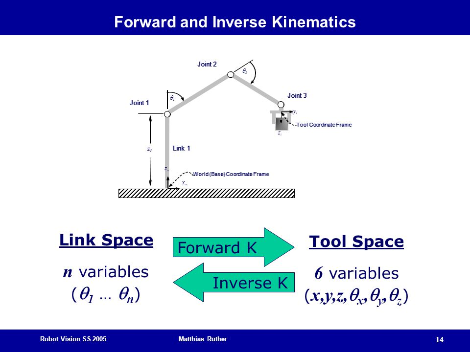 Robot Vision SS 2005 Matthias Rüther 14 Forward and Inverse Kinematics xwxw Joint 1 Joint 2 Joint 3 Link 1 z1z1 World (Base) Coordinate Frame Tool Coo