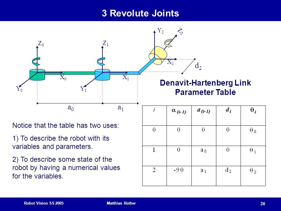 Robot Vision SS 2005 Matthias Rüther 26 Z0Z0 X0X0 Y0Y0 Z1Z1 X2X2 Y1Y1 Z2Z2 X1X1 Y2Y2 d2d2 a0a0 a1a1 Denavit-Hartenberg Link Parameter Table Notice tha