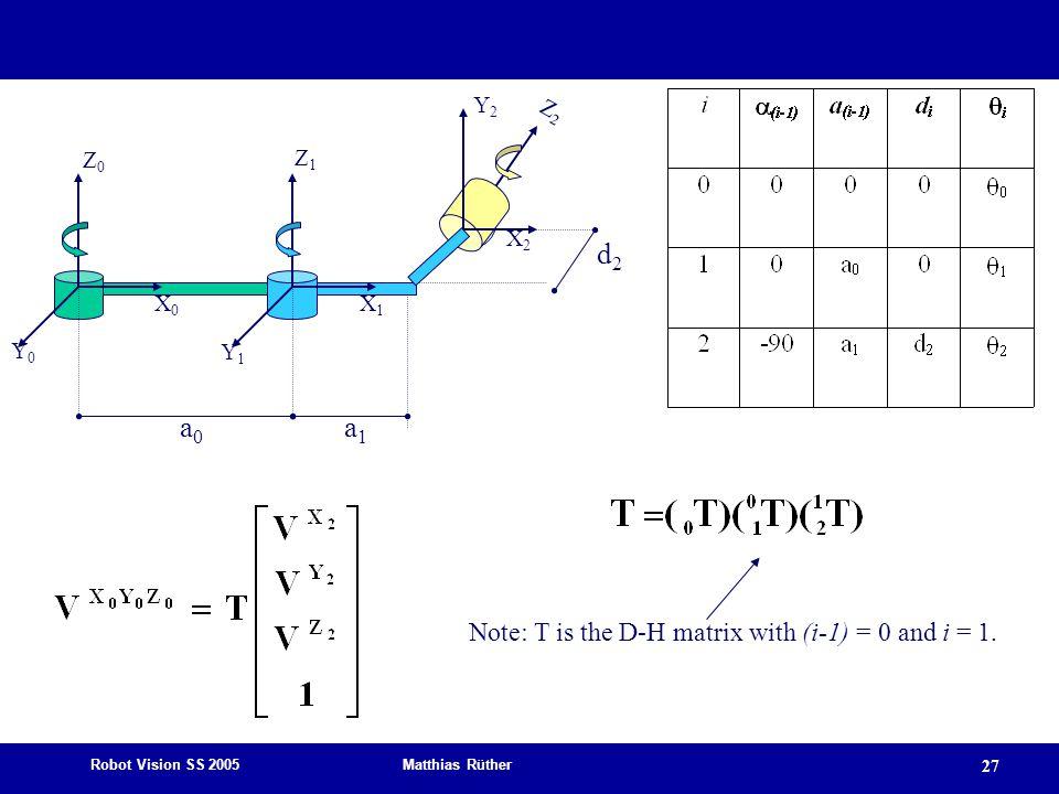 Robot Vision SS 2005 Matthias Rüther 27 Z0Z0 X0X0 Y0Y0 Z1Z1 X2X2 Y1Y1 Z2Z2 X1X1 Y2Y2 d2d2 a0a0 a1a1 Note: T is the D-H matrix with (i-1) = 0 and i = 1