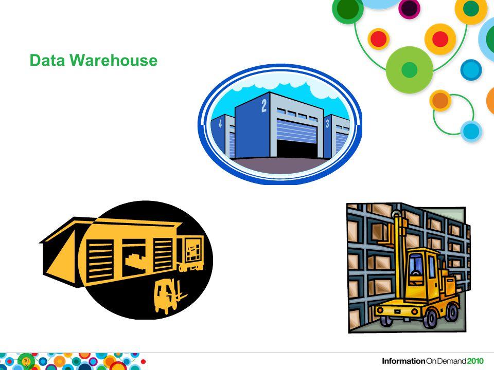 103 Data Warehouse