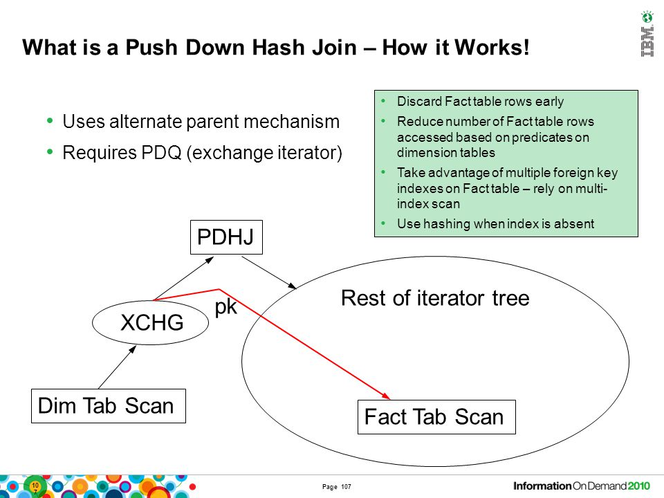107 PDHJ Dim Tab Scan XCHG Fact Tab Scan pk Uses alternate parent mechanism Requires PDQ (exchange iterator) Rest of iterator tree What is a Push Down