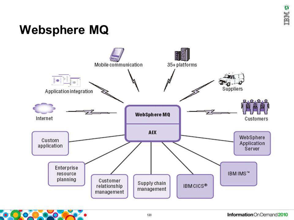 120 Websphere MQ