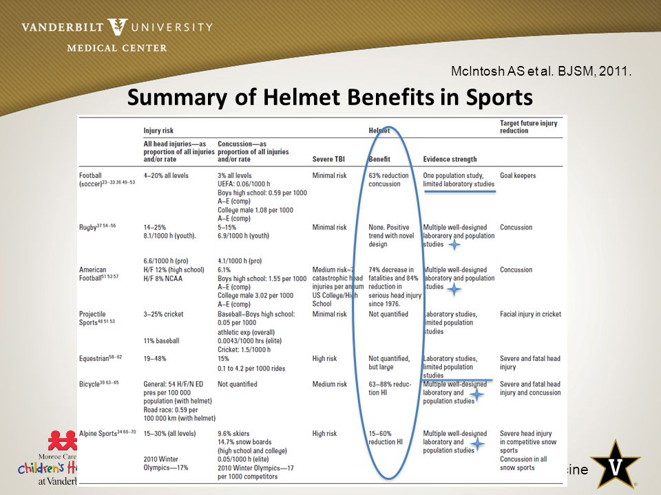 Vanderbilt Sports Medicine Summary of Helmet Benefits in Sports McIntosh AS et al. BJSM, 2011.