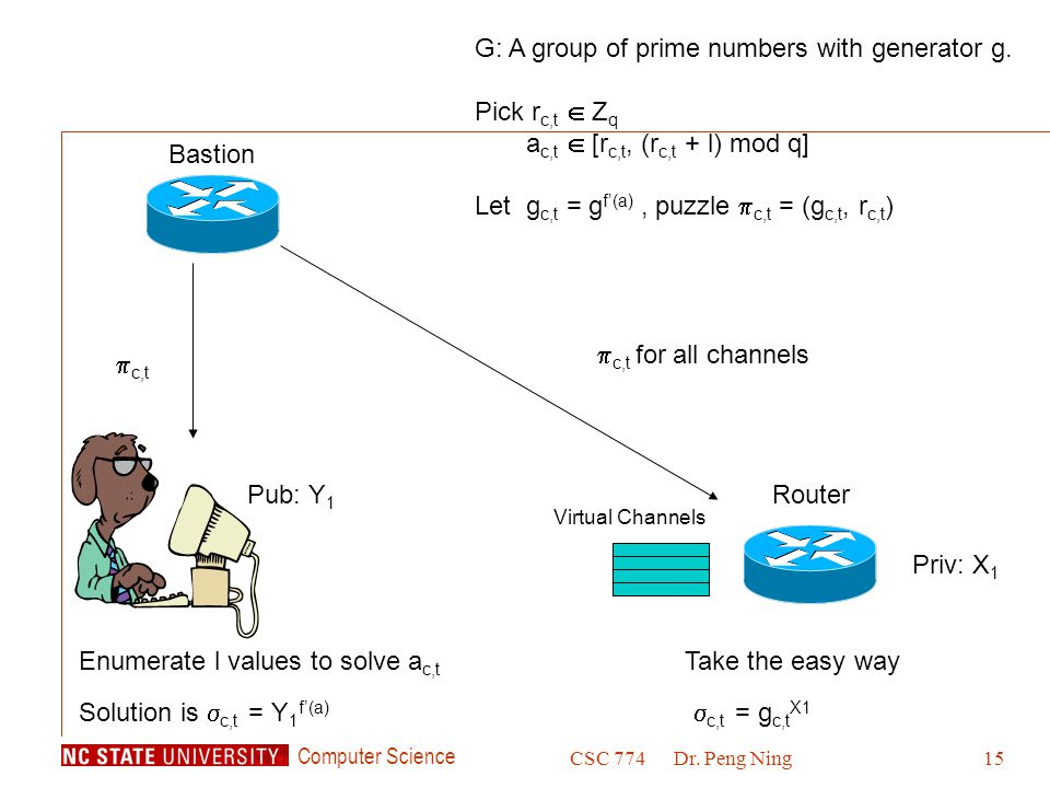 Computer Science CSC 774Dr. Peng Ning15 Priv: X 1 RouterPub: Y 1 Virtual Channels Bastion G: A group of prime numbers with generator g. Pick r c,t  Z
