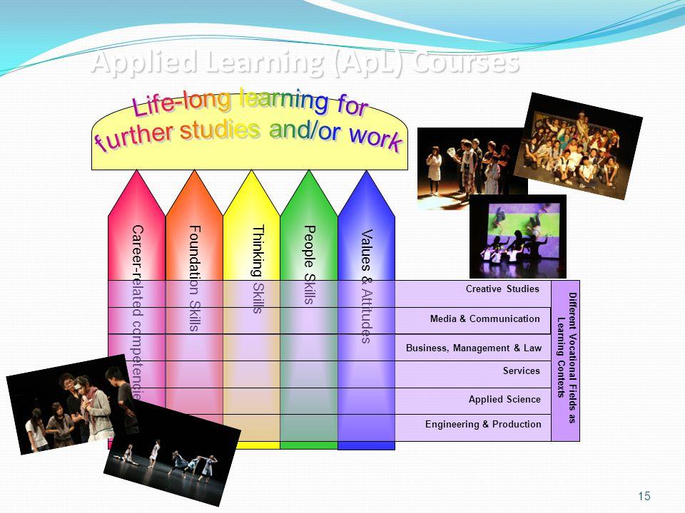 15 Career-related competenciesFoundation SkillsThinking SkillsPeople Skills Values & Attitudes Creative Studies Media & Communication Business, Manage
