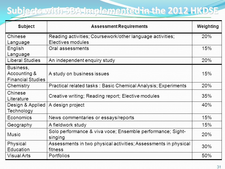 SubjectAssessment RequirementsWeighting Chinese Language Reading activities; Coursework/other language activities; Electives modules 20% English Langu