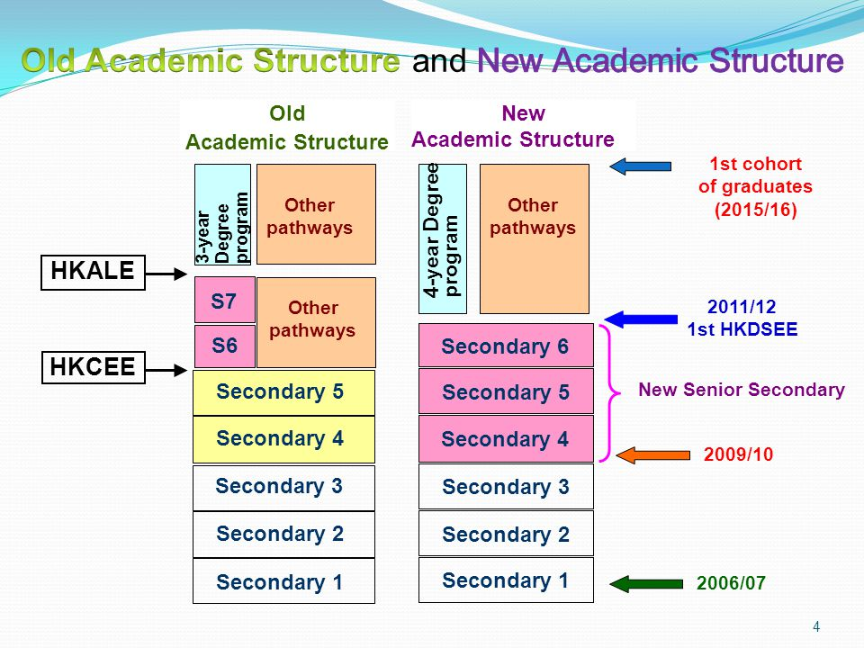 Old Academic Structure HKCEE New Academic Structure Senior Secondary 3 Senior Secondary 2 Senior Secondary 1 Secondary 1 1st cohort of graduates (2015
