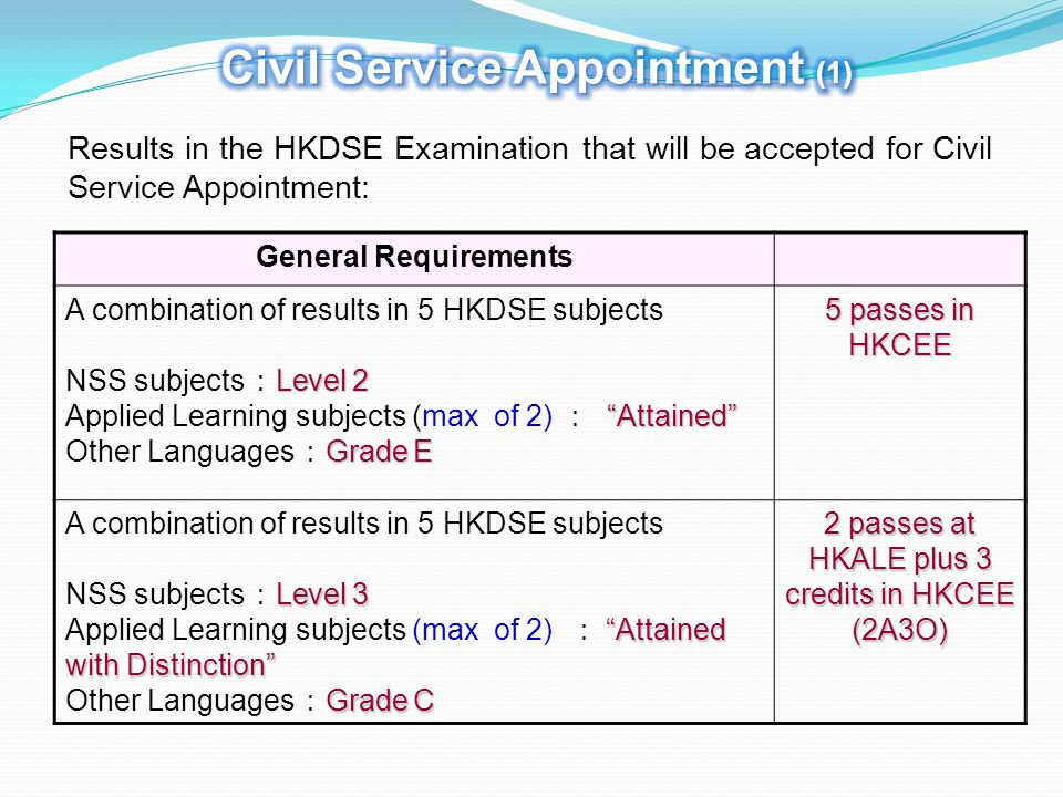 General Requirements A combination of results in 5 HKDSE subjects Level 2 NSS subjects : Level 2 Attained Applied Learning subjects (max of 2) : Attained Grade E Other Languages : Grade E 5 passes in HKCEE A combination of results in 5 HKDSE subjects Level 3 NSS subjects : Level 3 Attained with Distinction Applied Learning subjects (max of 2) : Attained with Distinction Grade C Other Languages : Grade C 2 passes at HKALE plus 3 credits in HKCEE (2A3O) Results in the HKDSE Examination that will be accepted for Civil Service Appointment: