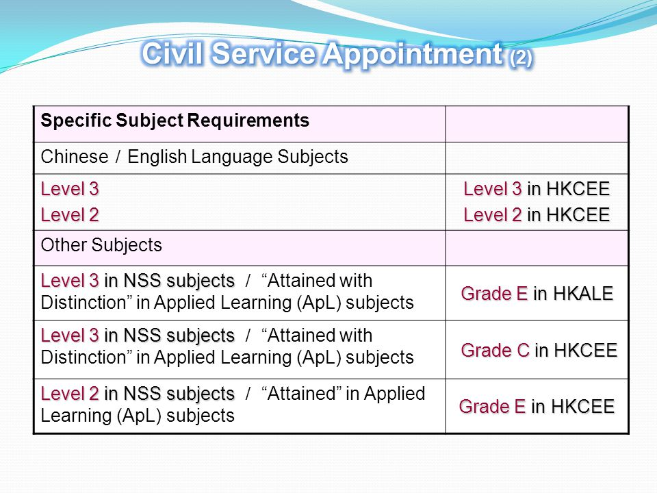 Specific Subject Requirements Chinese / English Language Subjects Level 3 Level 2 Level 3 in HKCEE Level 2 in HKCEE Other Subjects Level 3 in NSS subj