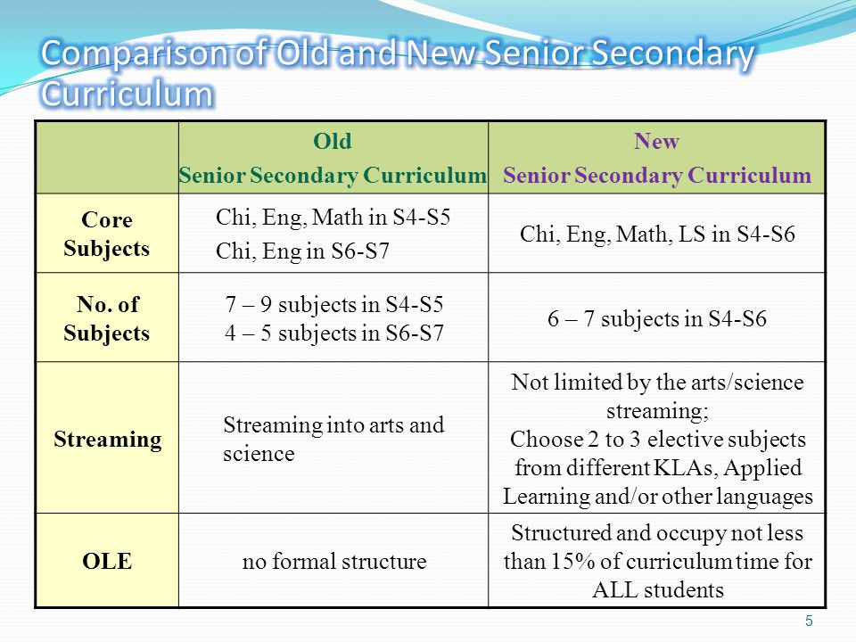 5 Old Senior Secondary Curriculum New Senior Secondary Curriculum Core Subjects Chi, Eng, Math in S4-S5 Chi, Eng in S6-S7 Chi, Eng, Math, LS in S4-S6 No.